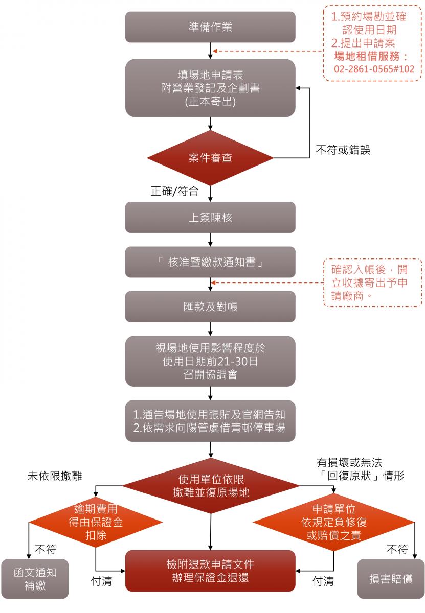 場地租借流程圖